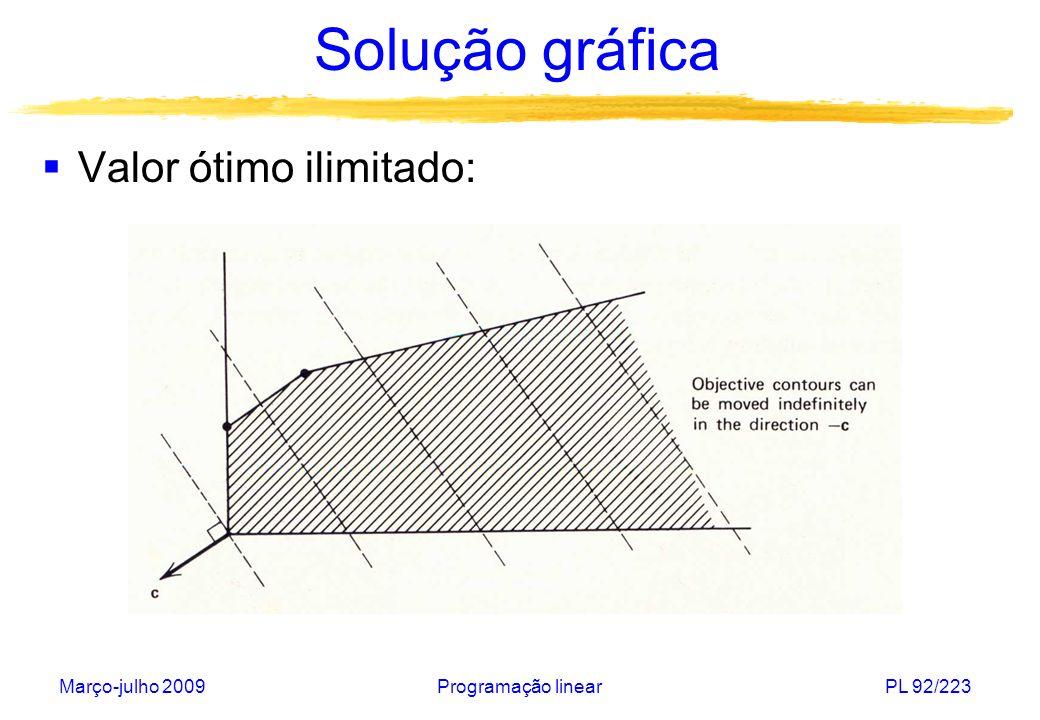 Solução gráfica Valor ótimo ilimitado: Março-julho 2009