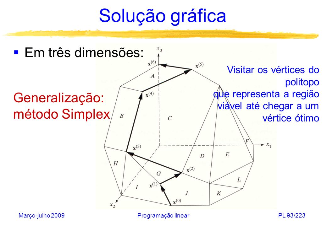 Solução gráfica Em três dimensões: Generalização: método Simplex