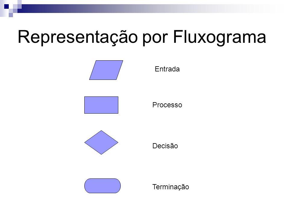 Representação por Fluxograma