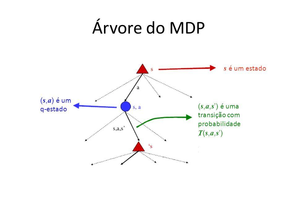 Árvore do MDP s é um estado (s,a) é um q-estado