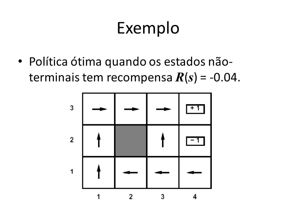 Exemplo Política ótima quando os estados não-terminais tem recompensa R(s) = -0.04.