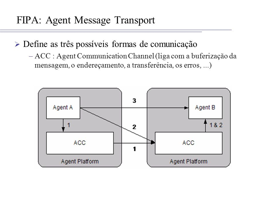 FIPA: Agent Message Transport