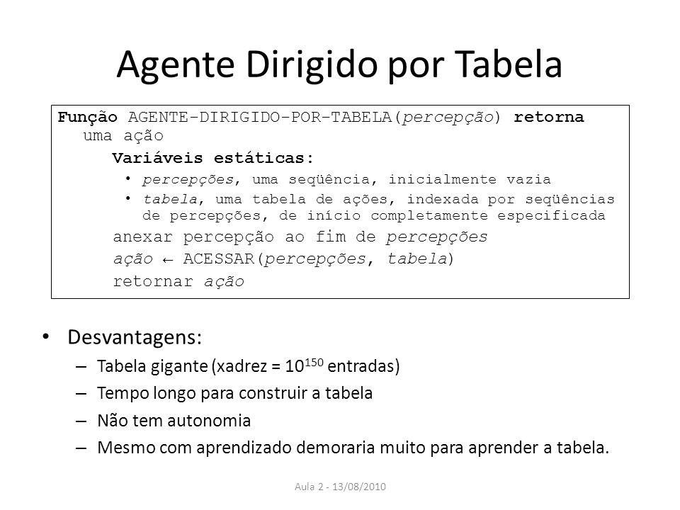 Agente Dirigido por Tabela