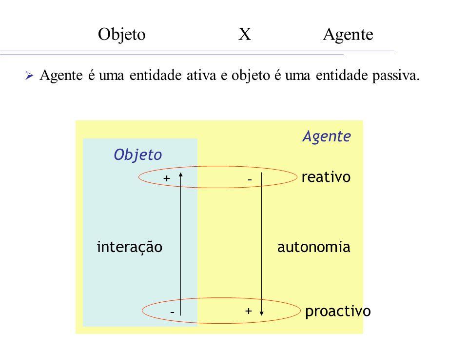 Objeto X Agente Agente é uma entidade ativa e objeto é uma entidade passiva. Agente. Objeto.