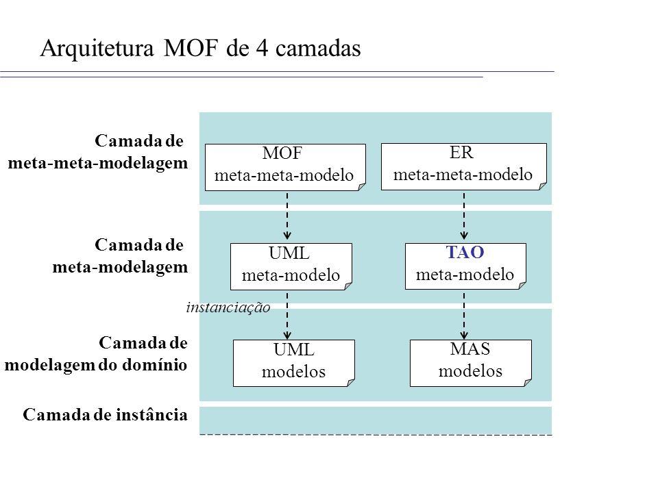 Arquitetura MOF de 4 camadas