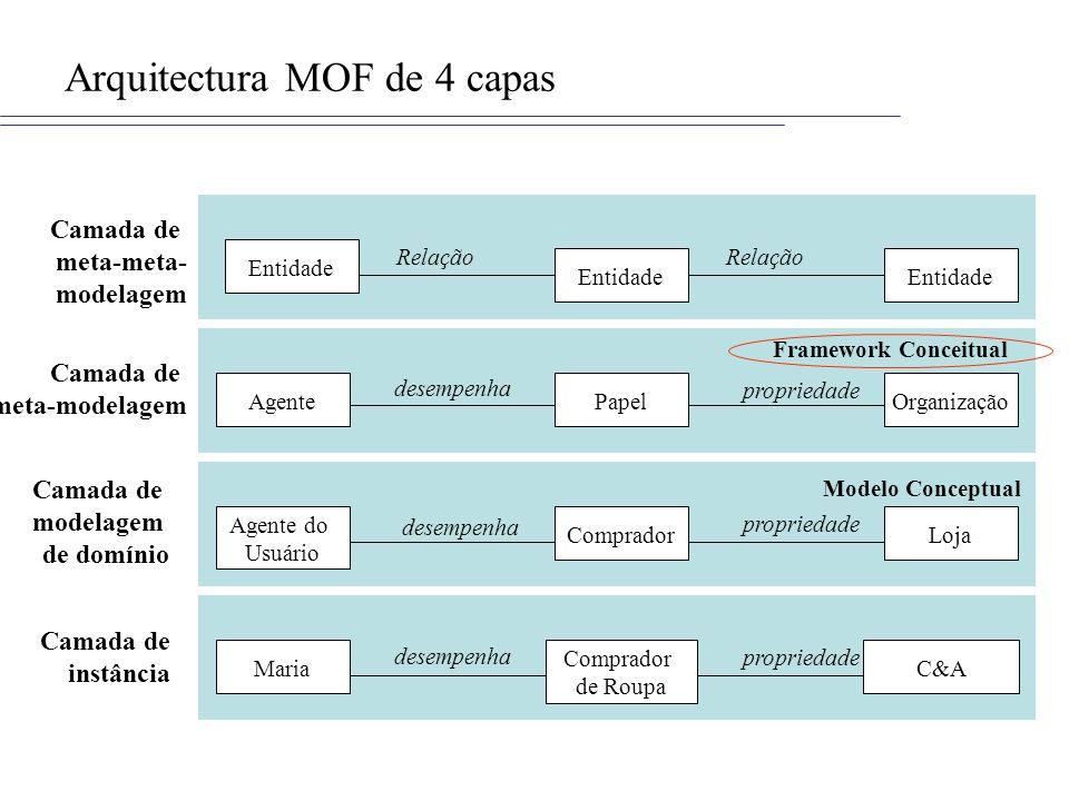 Arquitectura MOF de 4 capas