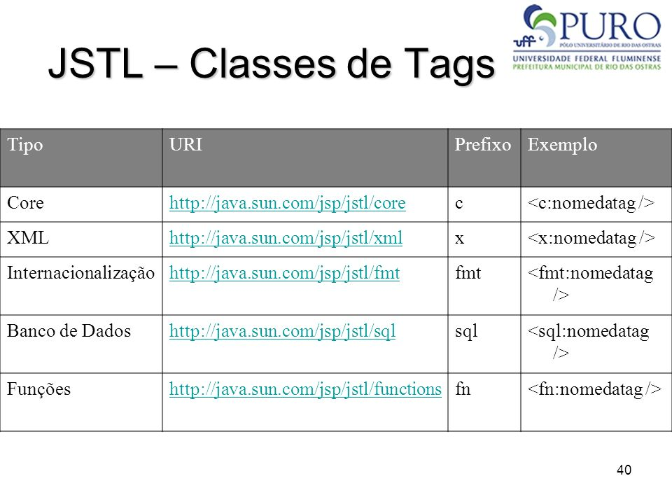 JSTL – Classes de Tags Tipo URI Prefixo Exemplo Core