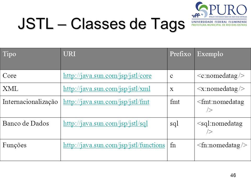 JSTL – Classes de Tags Tipo URI Prefixo Exemplo Core