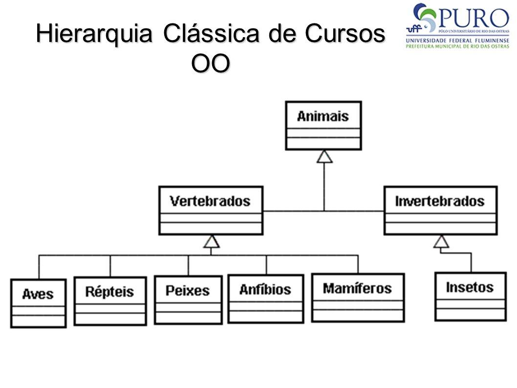Hierarquia Clássica de Cursos OO