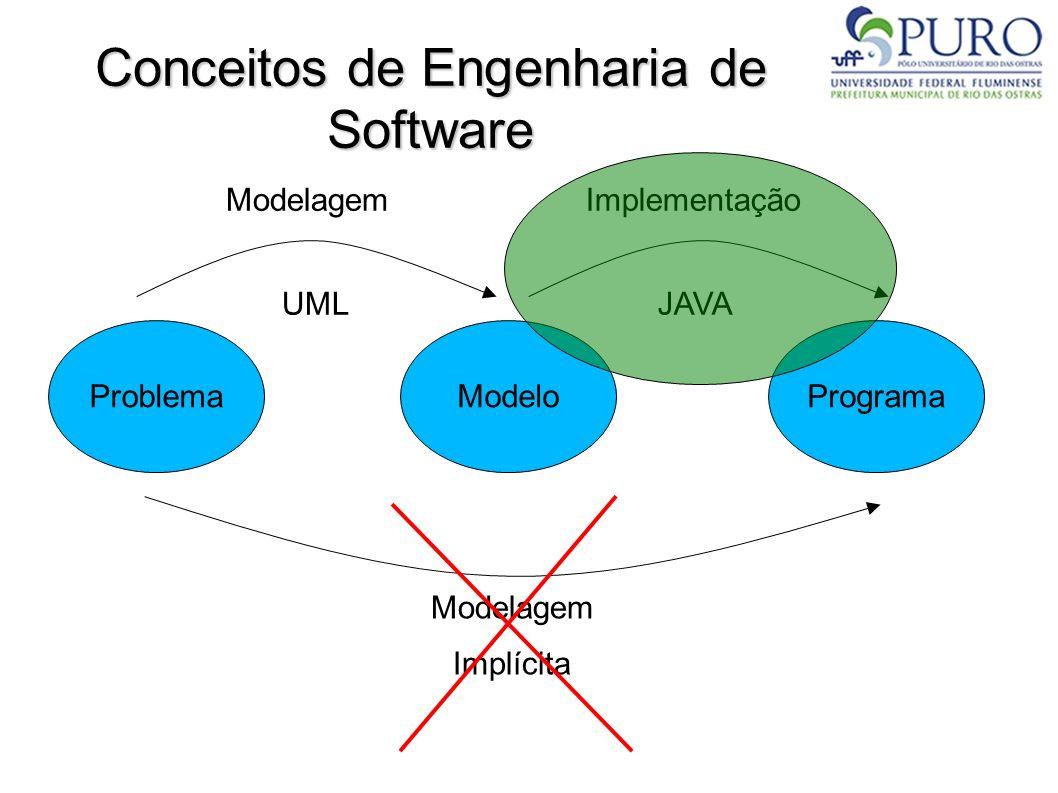Conceitos de Engenharia de Software
