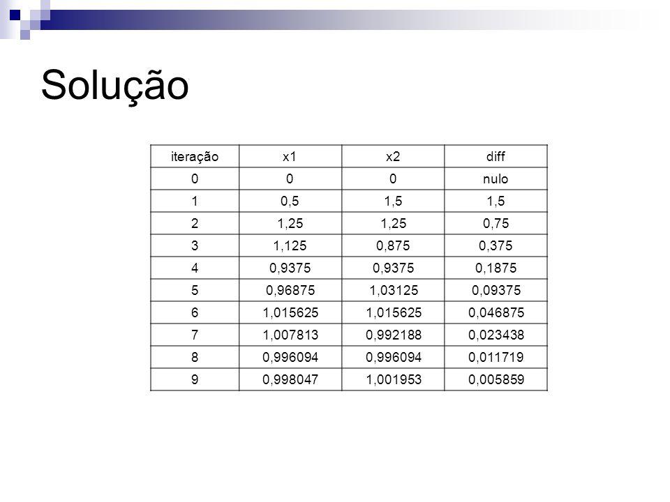 Solução iteração x1 x2 diff nulo 1 0,5 1,5 2 1,25 0,75 3 1,125 0,875