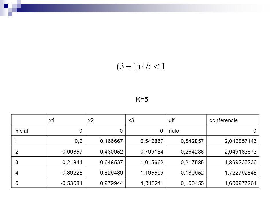 K=5 x1 x2 x3 dif conferencia inicial nulo i1 0,2 0,166667 0,542857