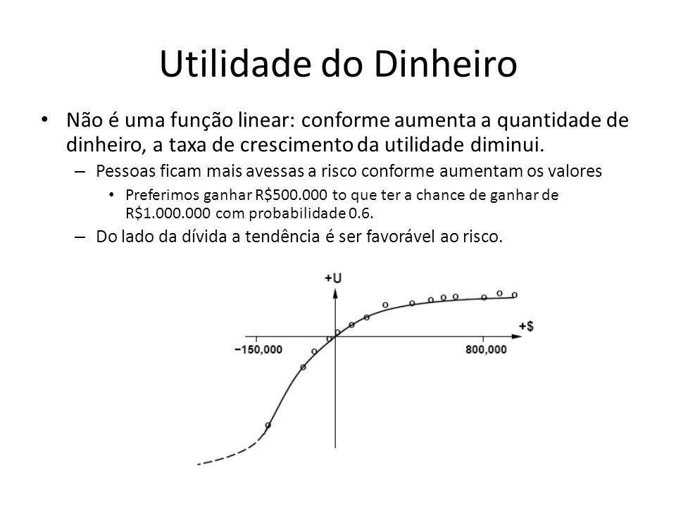 Utilidade do Dinheiro Não é uma função linear: conforme aumenta a quantidade de dinheiro, a taxa de crescimento da utilidade diminui.