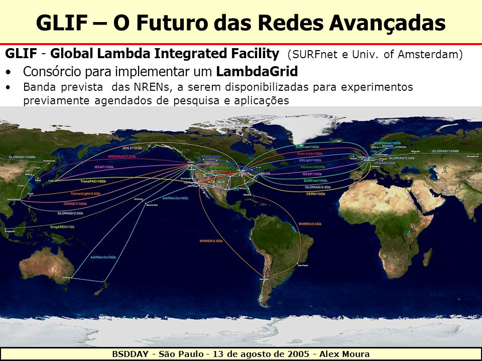 GLIF – O Futuro das Redes Avançadas