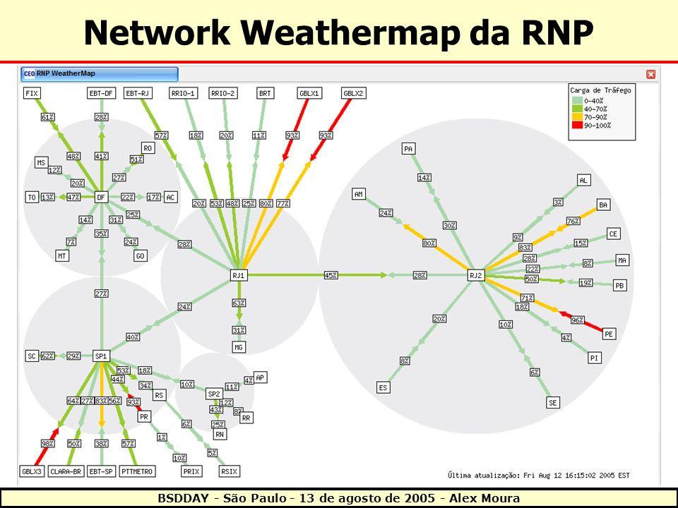 Network Weathermap da RNP