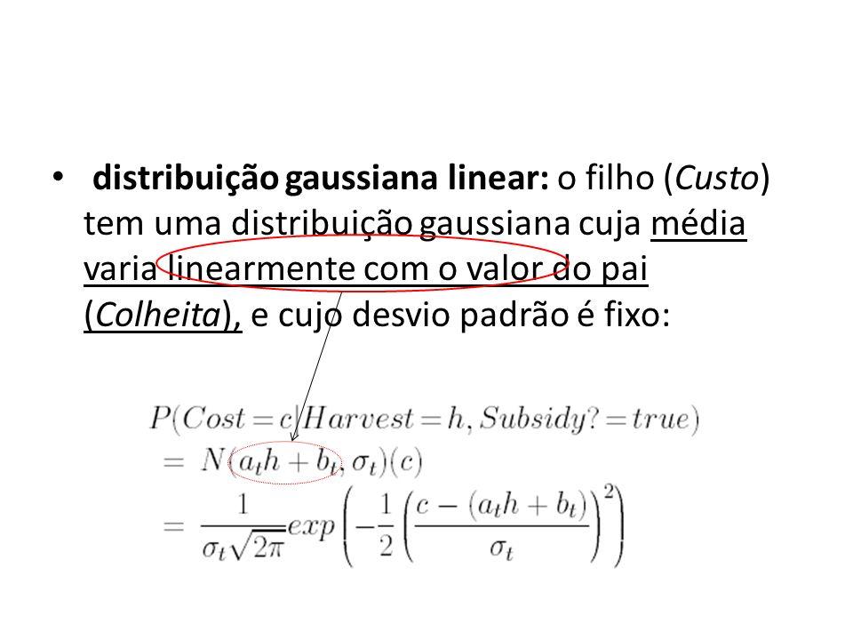 distribuição gaussiana linear: o filho (Custo) tem uma distribuição gaussiana cuja média varia linearmente com o valor do pai (Colheita), e cujo desvio padrão é fixo: