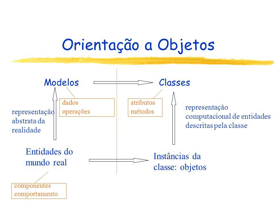 Orientação a Objetos Modelos Classes Entidades do mundo real
