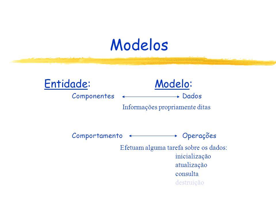 Entidade: Modelo: Componentes Dados Comportamento Operações