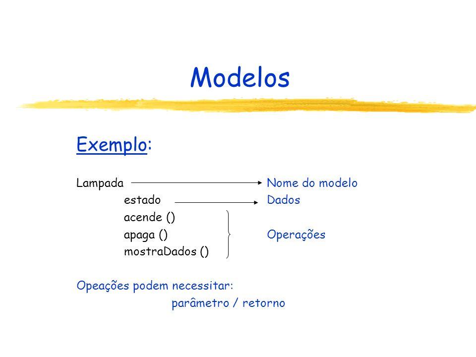 Modelos Exemplo: Lampada Nome do modelo estado Dados acende ()