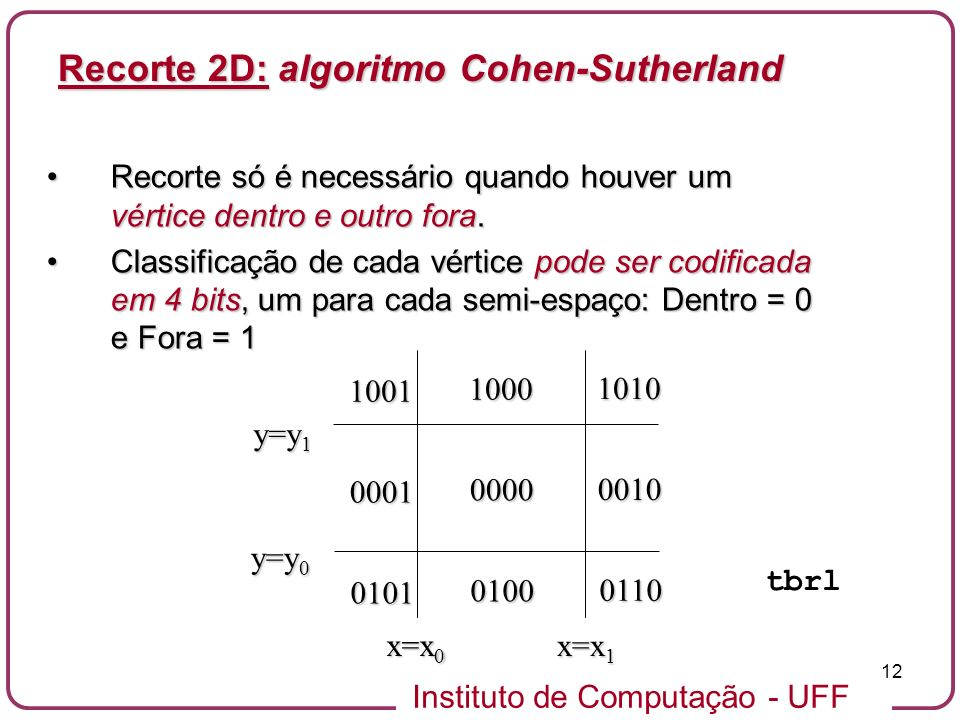 Recorte 2D: algoritmo Cohen-Sutherland