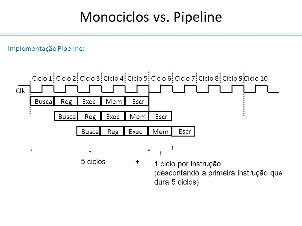 Monociclos vs. Pipeline