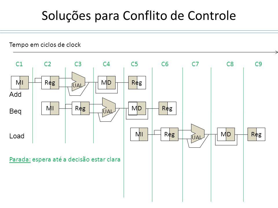 Soluções para Conflito de Controle