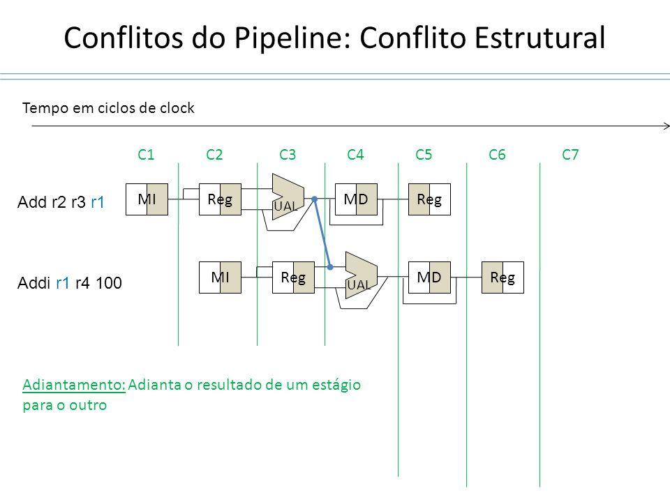 Conflitos do Pipeline: Conflito Estrutural