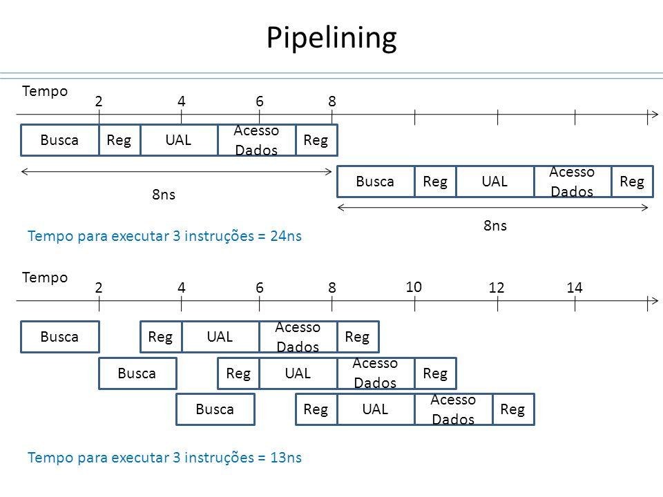 Pipelining Tempo 2 4 6 8 Busca Reg UAL Acesso Dados Reg Busca Reg UAL