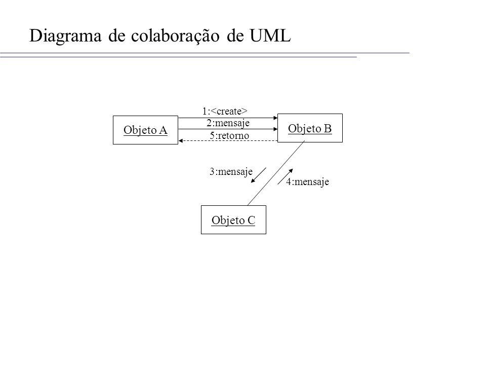 Diagrama de colaboração de UML