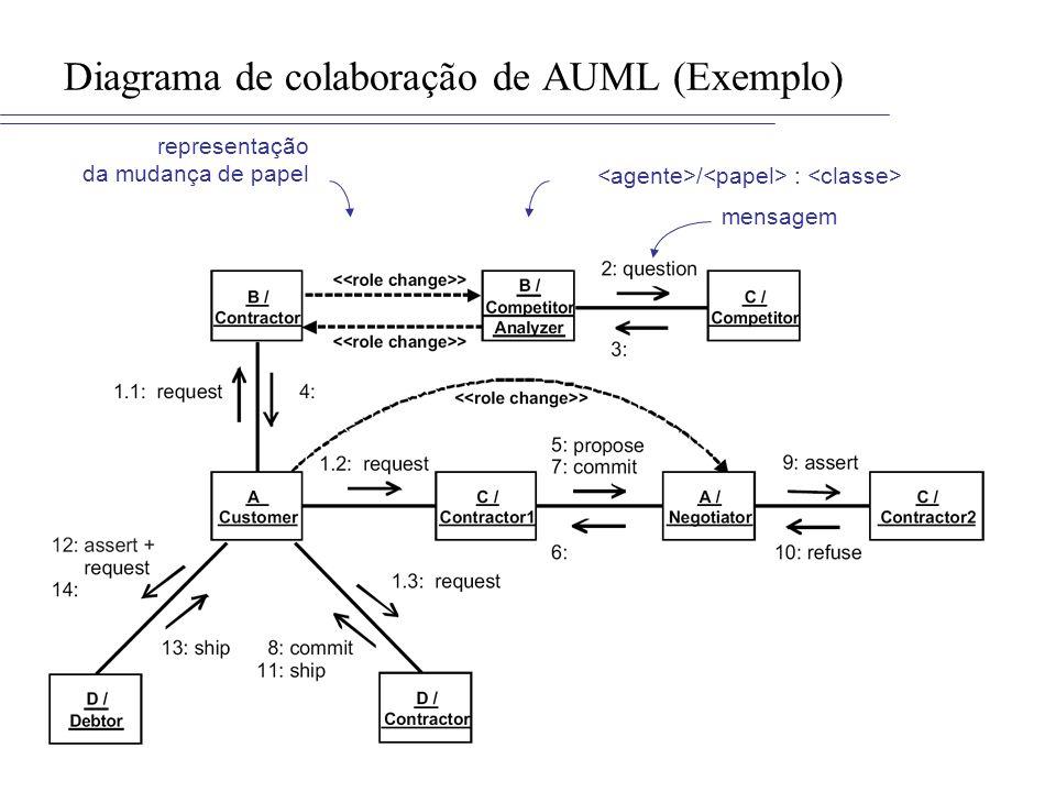 Diagrama de colaboração de AUML (Exemplo)