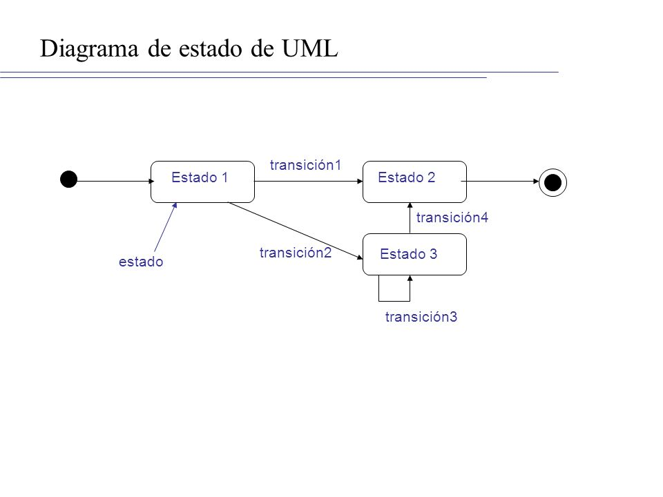Diagrama de estado de UML