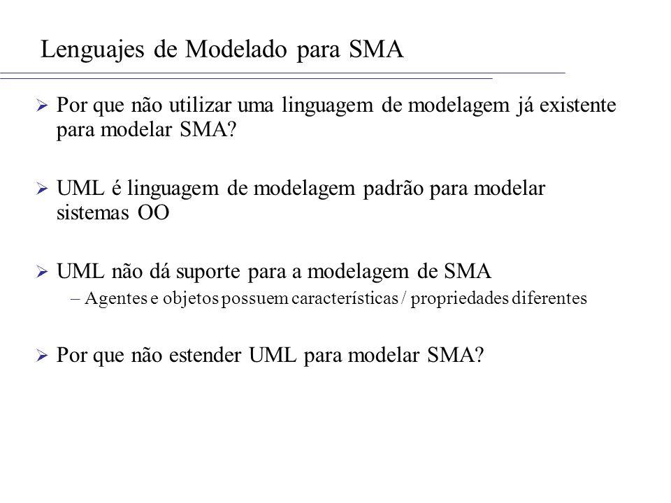 Lenguajes de Modelado para SMA