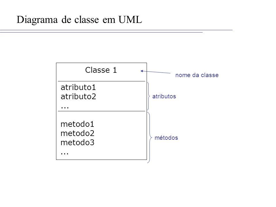 Diagrama de classe em UML