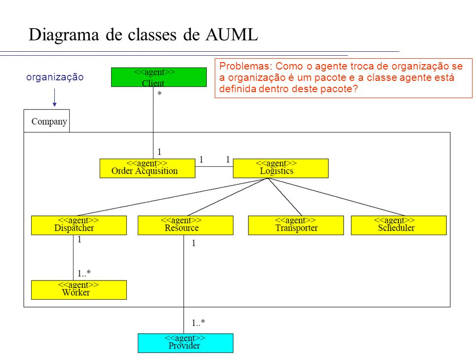 Diagrama de classes de AUML