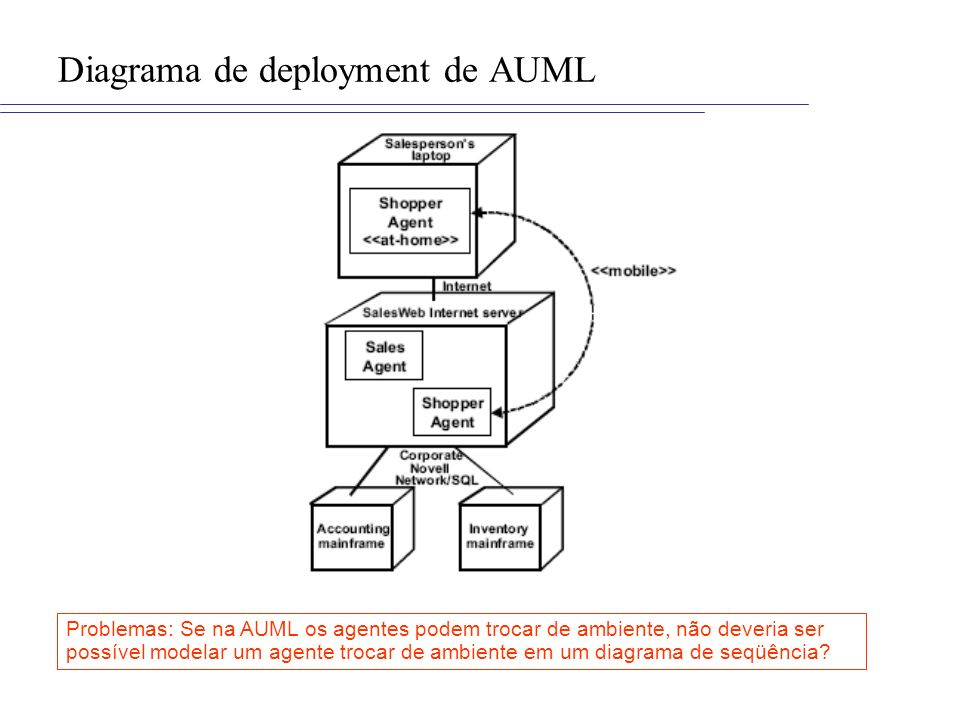 Diagrama de deployment de AUML