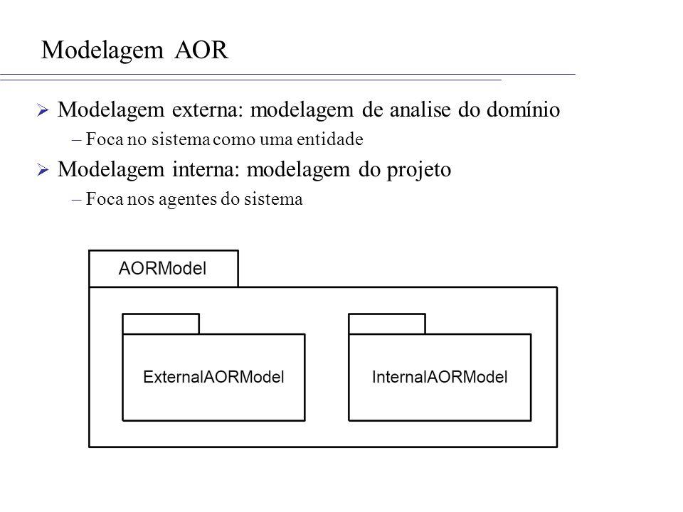 Modelagem AOR Modelagem externa: modelagem de analise do domínio