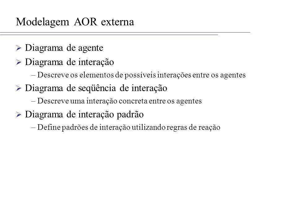 Modelagem AOR externa Diagrama de agente Diagrama de interação