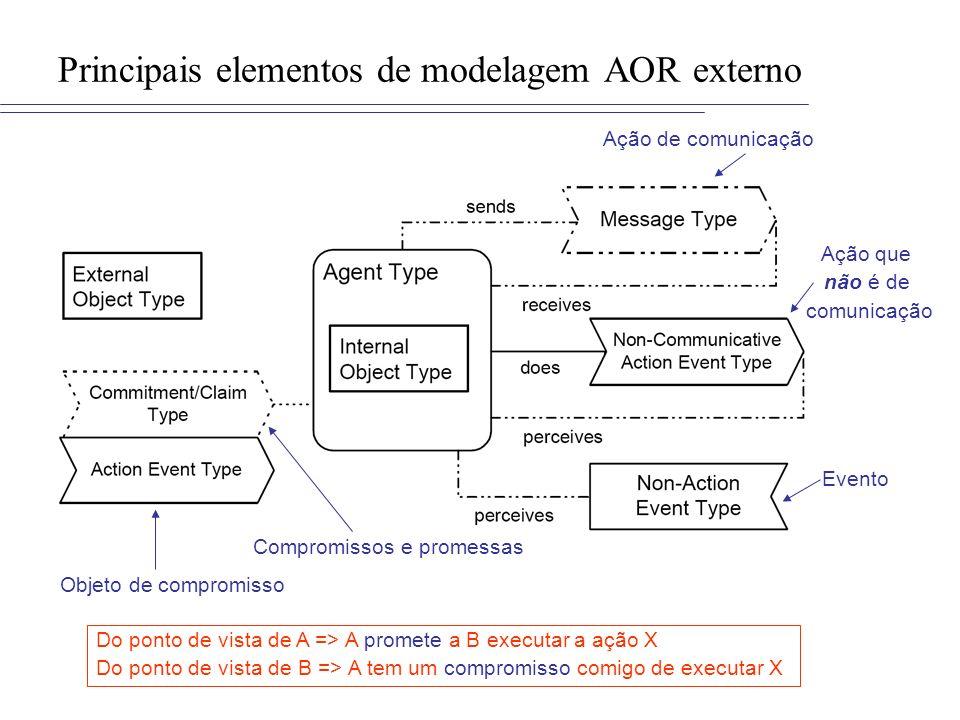 Principais elementos de modelagem AOR externo