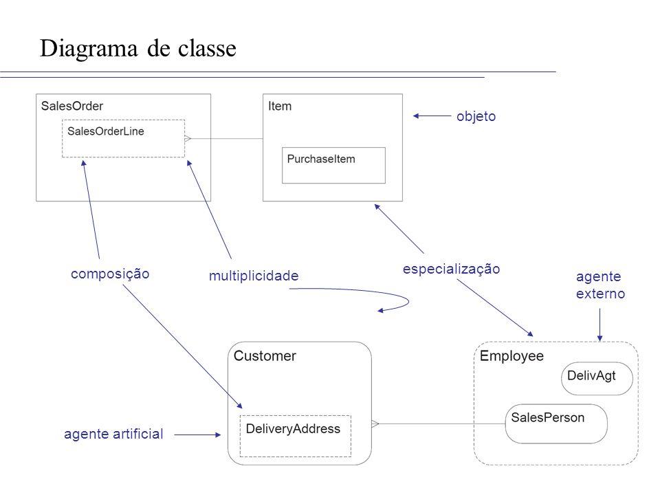 Diagrama de classe objeto especialização composição multiplicidade