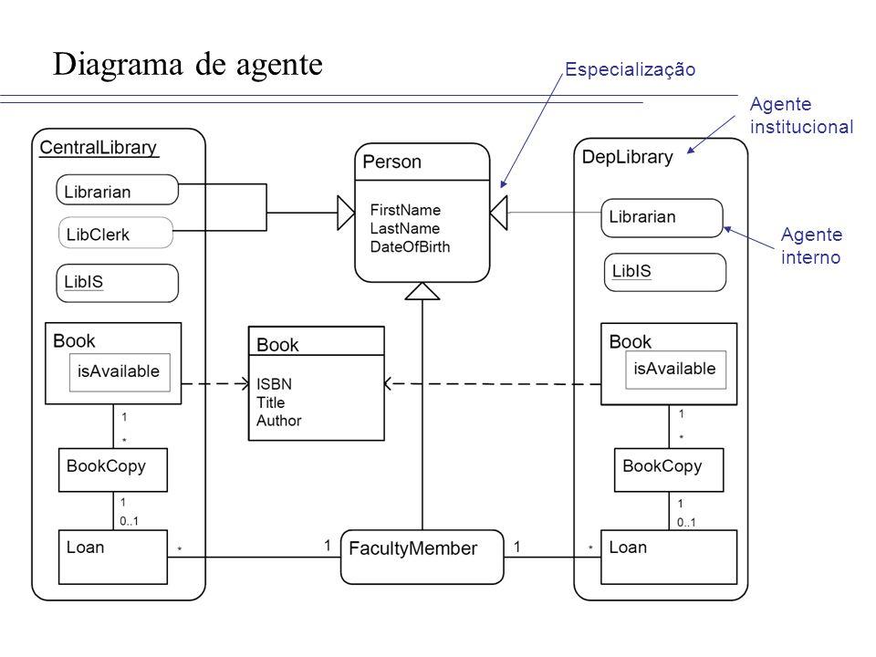 Diagrama de agente Especialização Agente institucional Agente interno