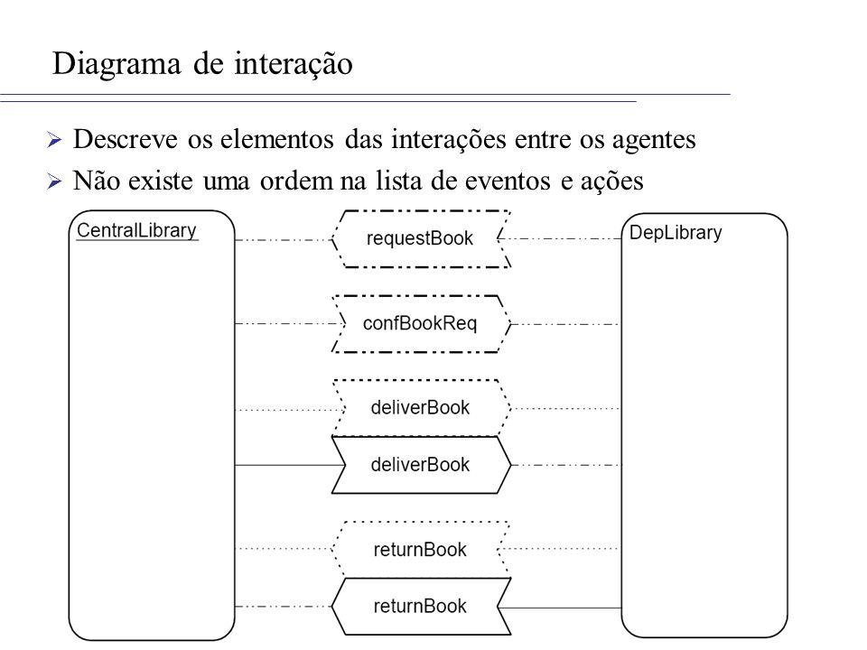 Diagrama de interação Descreve os elementos das interações entre os agentes.