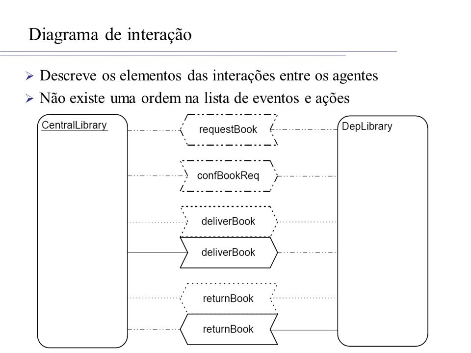 Diagrama de interaçãoDescreve os elementos das interações entre os agentes.