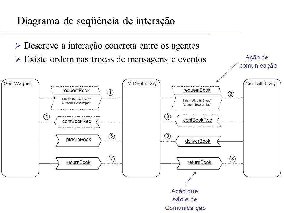 Diagrama de seqüência de interação