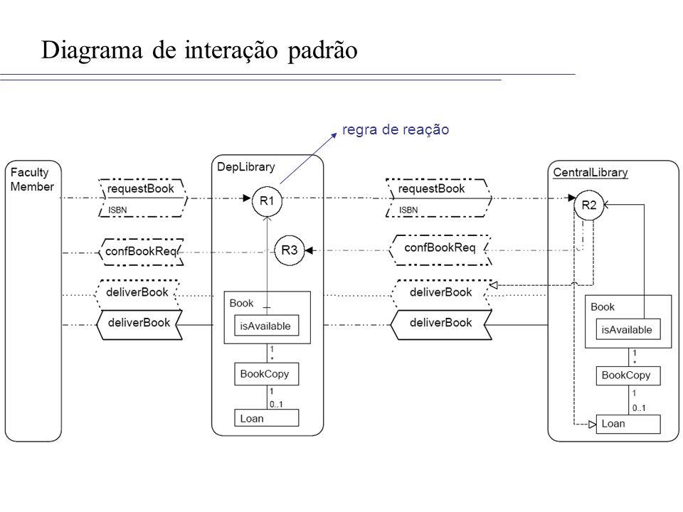 Diagrama de interação padrão
