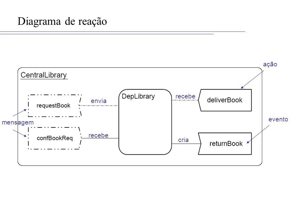 Diagrama de reação ação recebe envia evento mensagem recebe cria