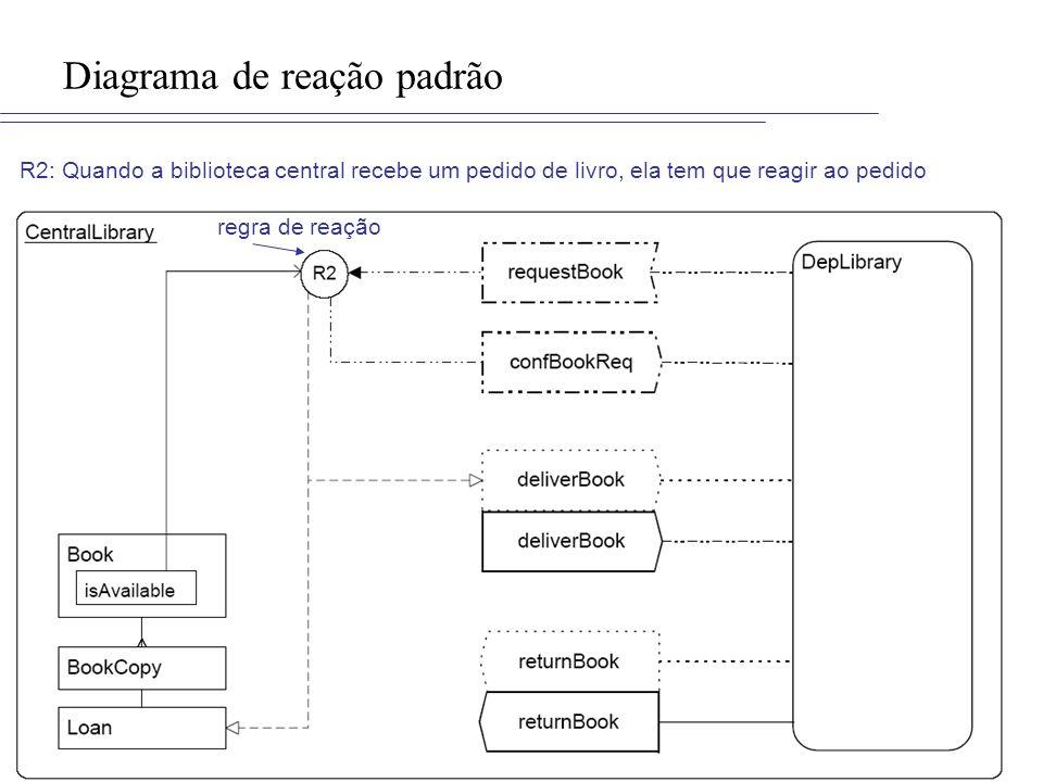 Diagrama de reação padrão