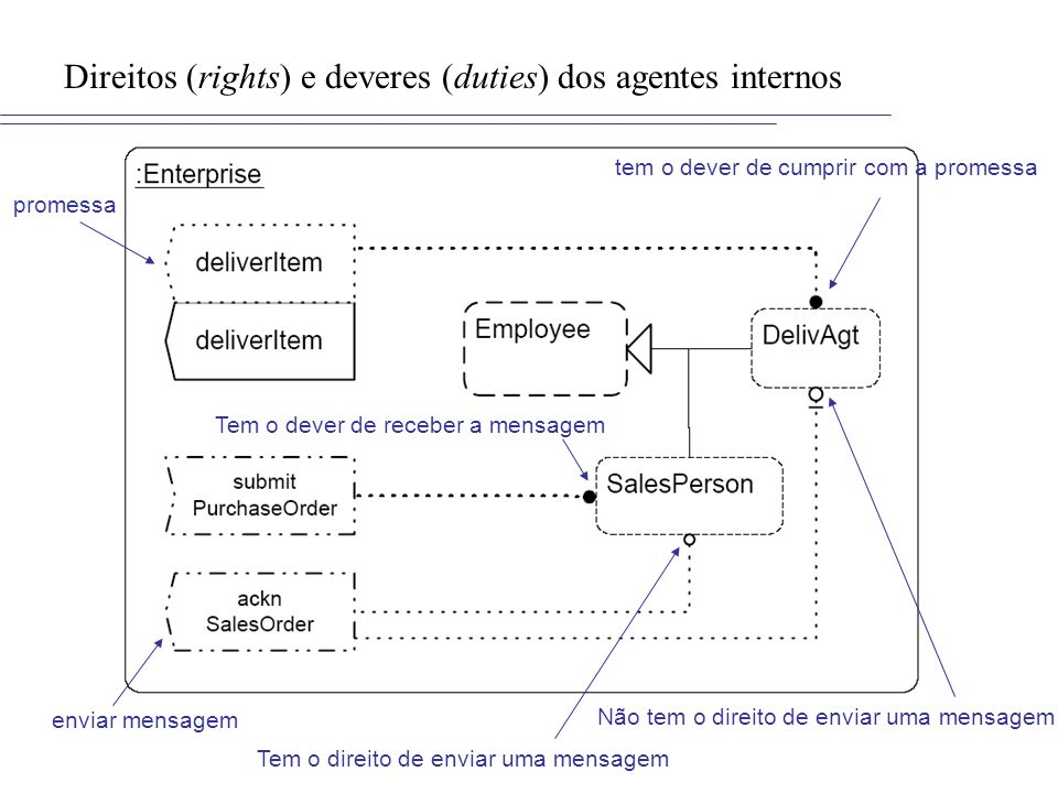 Direitos (rights) e deveres (duties) dos agentes internos