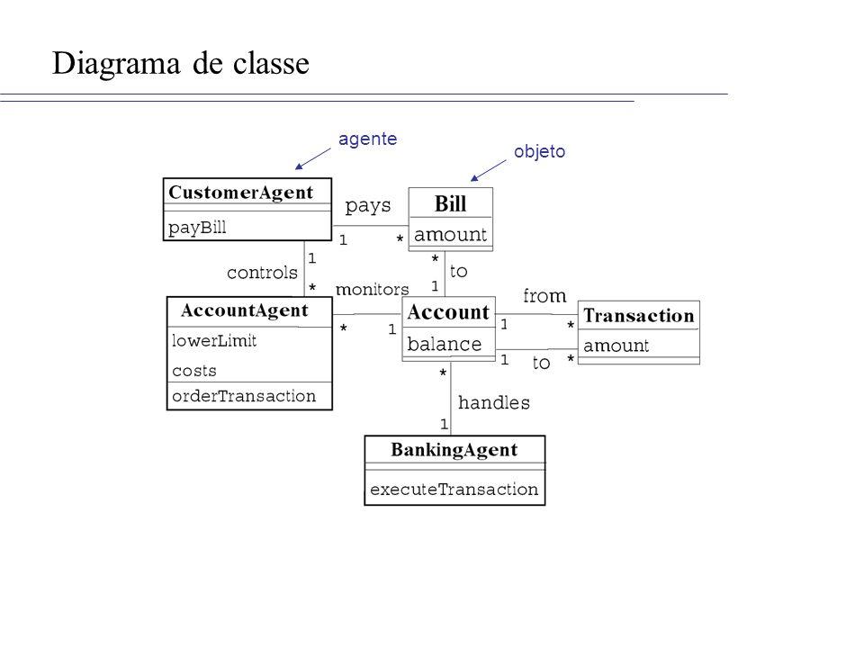 Diagrama de classe agente objeto