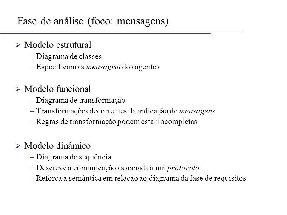 Fase de análise (foco: mensagens)