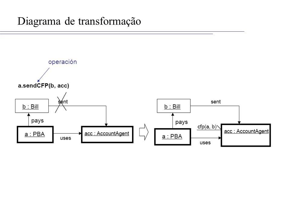 Diagrama de transformação